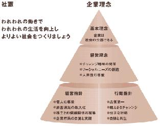 オムロンの社憲、企業理念.png