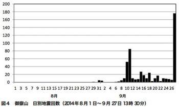 御嶽山の地震の回数.jpg