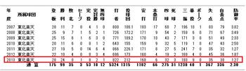 楽天・田中将大投手2013年の成績.png