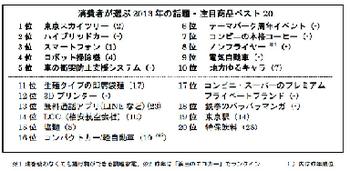 消費者選んだ2013年の話題・注目商品ベスト20.png