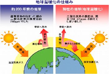 自然災害 異常気象 地球の温暖化.png