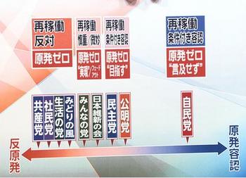 原発再稼動の賛否、各政党の方針.png